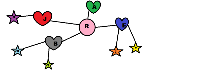 """A """"relationship map,"""" a collection of colored stars, hearts and circles with letters insides, connected to one another by lines"""
